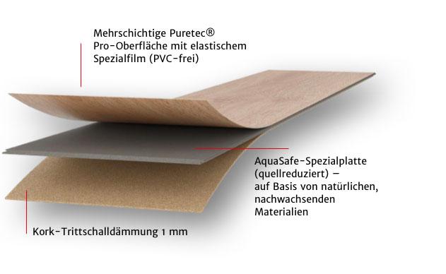 MeisterDesign. next Aufbau | HolzLand Stoellger in Langenhagen